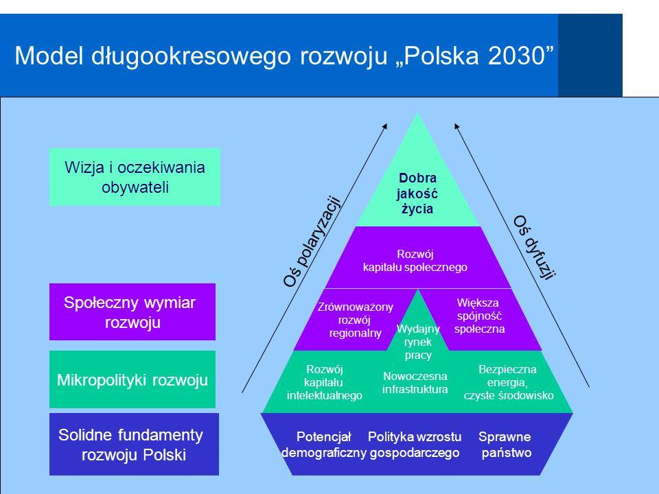 Polska 2030 Model długookresowego rozwoju Polska 2030 Sprawne państwo Potencjał demograficzny Polityka wzrostu gospodarczego Solidne fundamenty rozwoj
