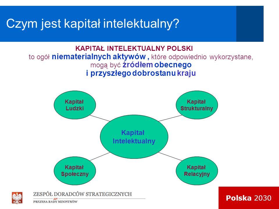 Polska 2030 Czym jest kapitał intelektualny? KAPITAŁ INTELEKTUALNY POLSKI to ogół niematerialnych aktywów, które odpowiednio wykorzystane, mogą być źr