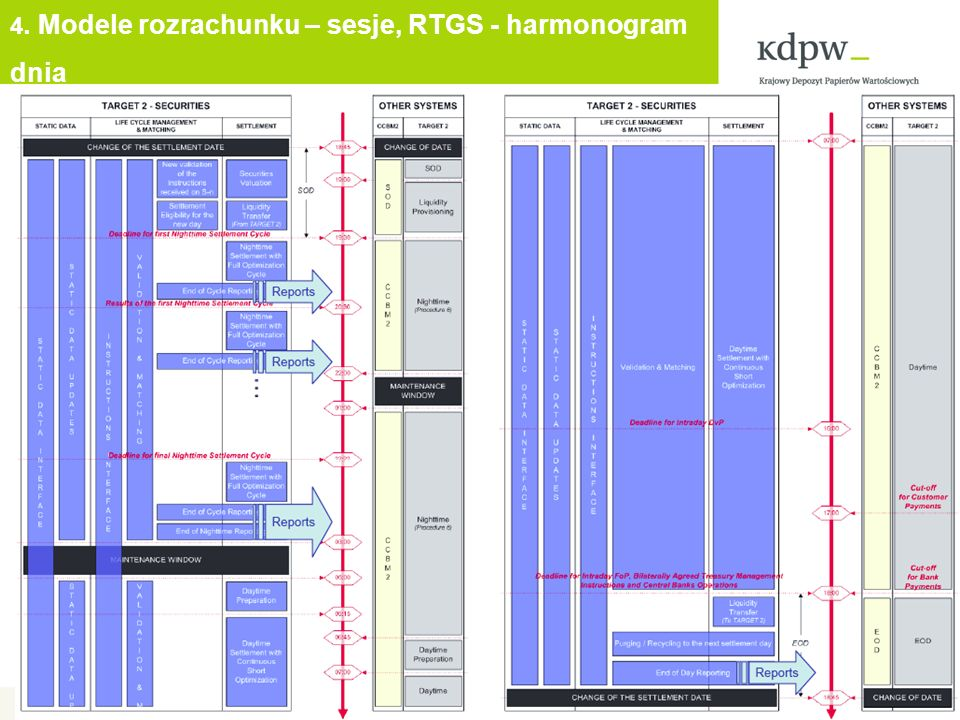 4. Modele rozrachunku – sesje, RTGS - harmonogram dnia 11