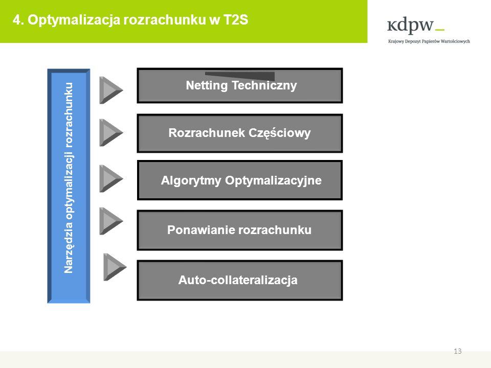 4. Optymalizacja rozrachunku w T2S 13 Netting Techniczny Auto-collateralizacja Algorytmy Optymalizacyjne Narzędzia optymalizacji rozrachunku Rozrachun
