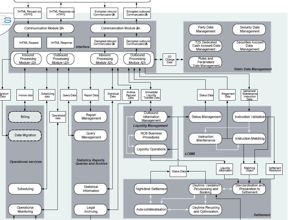 6 2. Diagram T2S - Domeny, Moduły, Przepływ danych