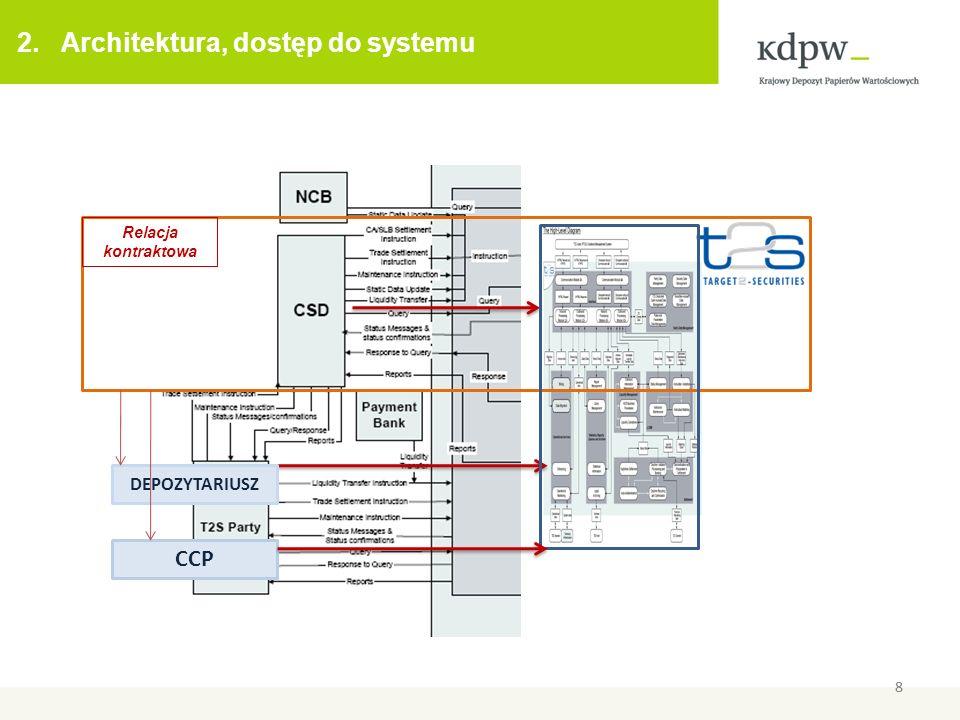 8 2. Architektura, dostęp do systemu 8 CENTRALNE DEPOZYTY Relacja kontraktowa DEPOZYTARIUSZ CCP