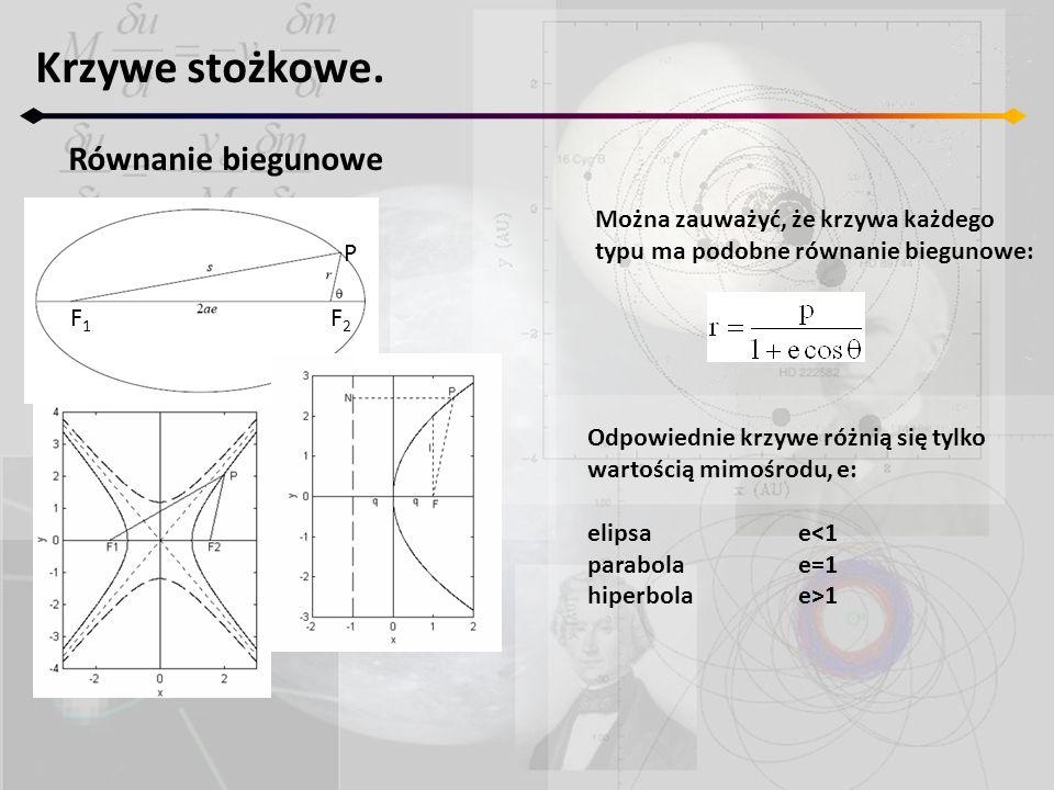 Krzywe stożkowe. Równanie biegunowe Można zauważyć, że krzywa każdego typu ma podobne równanie biegunowe: Odpowiednie krzywe różnią się tylko wartości
