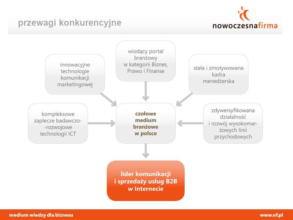 medium wiedzy dla biznesuwww.nf.pl przewagi konkurencyjne