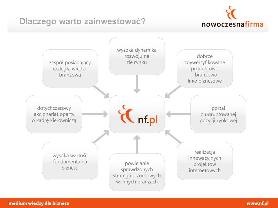 medium wiedzy dla biznesuwww.nf.pl Dlaczego warto zainwestować?