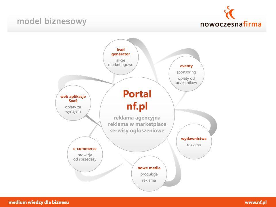 www.nf.pl model biznesowy