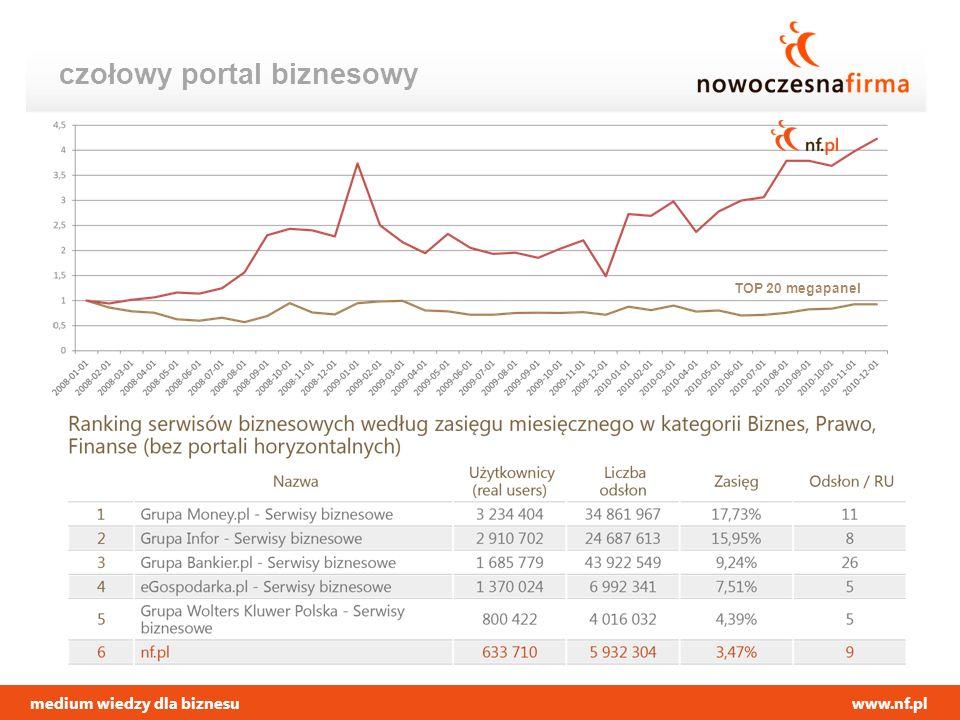 medium wiedzy dla biznesuwww.nf.pl czołowy portal biznesowy TOP 20 megapanel