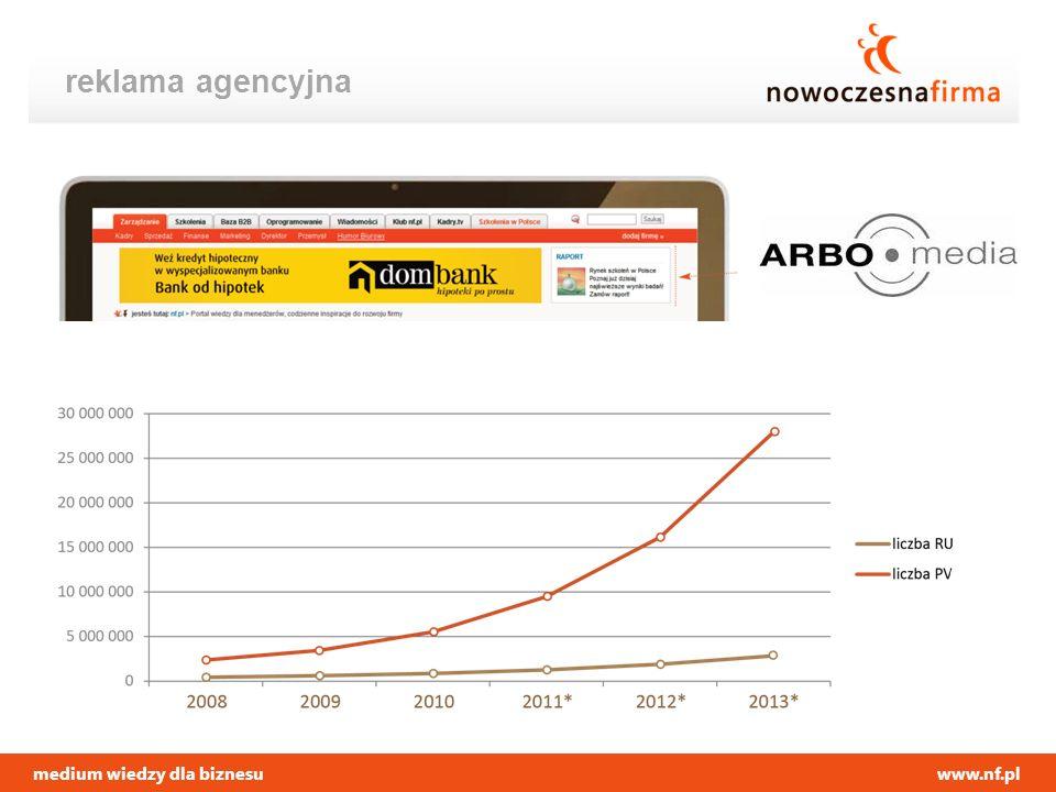 medium wiedzy dla biznesuwww.nf.pl reklama agencyjna