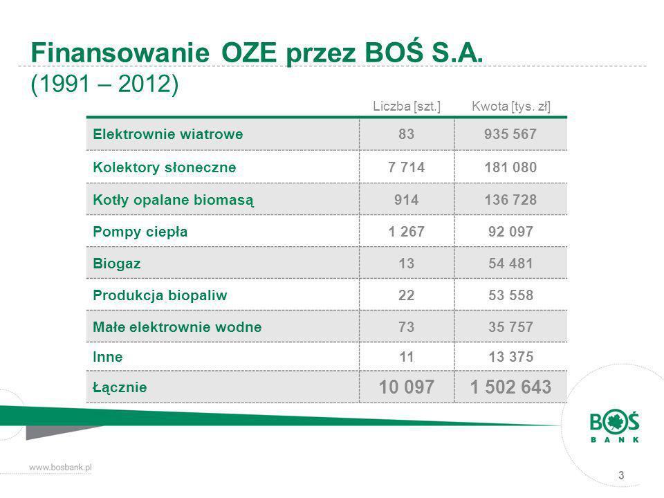 3 Finansowanie OZE przez BOŚ S.A. (1991 – 2012) Liczba [szt.] Kwota [tys. zł] Elektrownie wiatrowe83935 567 Kolektory słoneczne7 714181 080 Kotły opal