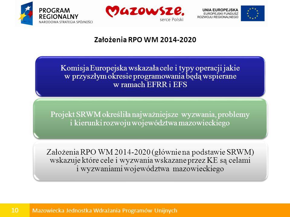 10 Mazowiecka Jednostka Wdrażania Programów Unijnych Założenia RPO WM 2014-2020 Komisja Europejska wskazała cele i typy operacji jakie w przyszłym okr