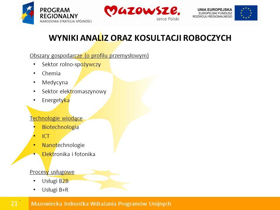 21 Mazowiecka Jednostka Wdrażania Programów Unijnych WYNIKI ANALIZ ORAZ KOSULTACJI ROBOCZYCH Obszary gospodarcze (o profilu przemysłowym) Sektor rolno