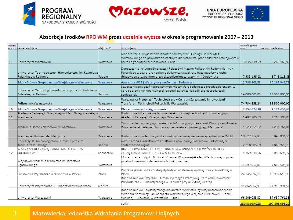 3 Mazowiecka Jednostka Wdrażania Programów Unijnych Absorbcja środków RPO WM przez uczelnie wyższe w okresie programowania 2007 – 2013 Działani e Nazw