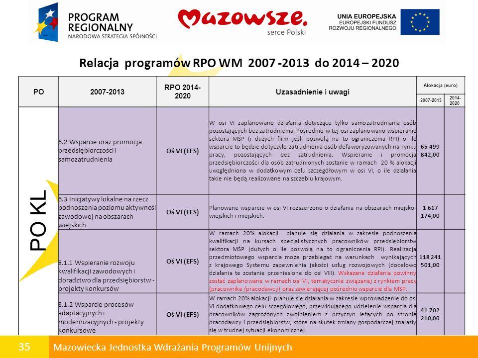 35 Mazowiecka Jednostka Wdrażania Programów Unijnych Relacja programów RPO WM 2007 -2013 do 2014 – 2020 PO2007-2013 RPO 2014- 2020 Uzasadnienie i uwag
