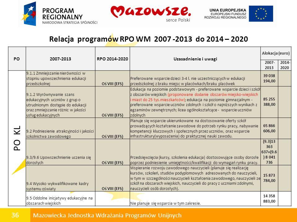36 Mazowiecka Jednostka Wdrażania Programów Unijnych Relacja programów RPO WM 2007 -2013 do 2014 – 2020 PO2007-2013RPO 2014-2020Uzasadnienie i uwagi A