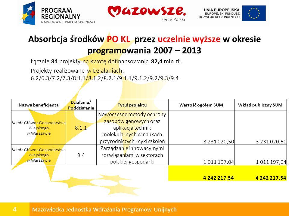4 Mazowiecka Jednostka Wdrażania Programów Unijnych Absorbcja środków PO KL przez uczelnie wyższe w okresie programowania 2007 – 2013 Łącznie 84 proje
