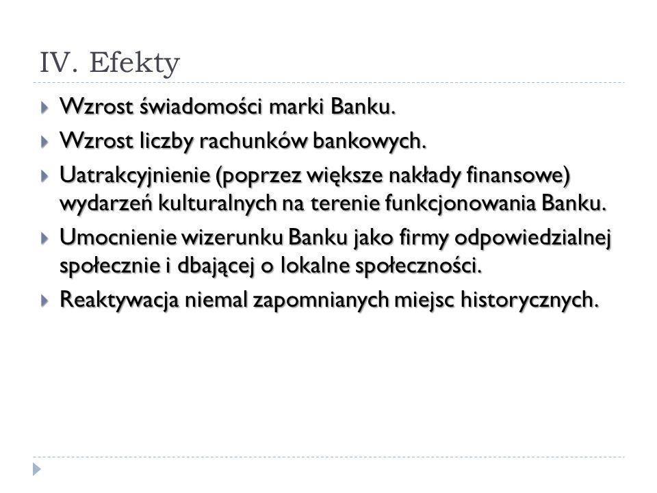 IV. Efekty Wzrost świadomości marki Banku. Wzrost świadomości marki Banku. Wzrost liczby rachunków bankowych. Wzrost liczby rachunków bankowych. Uatra