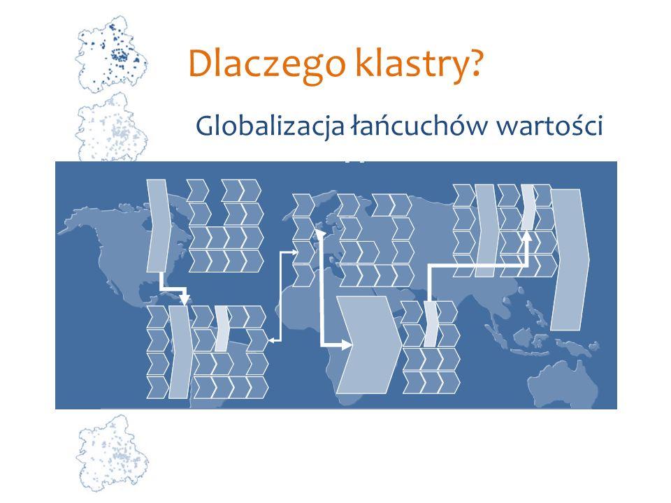Dlaczego klastry? Globalizacja łańcuchów wartości
