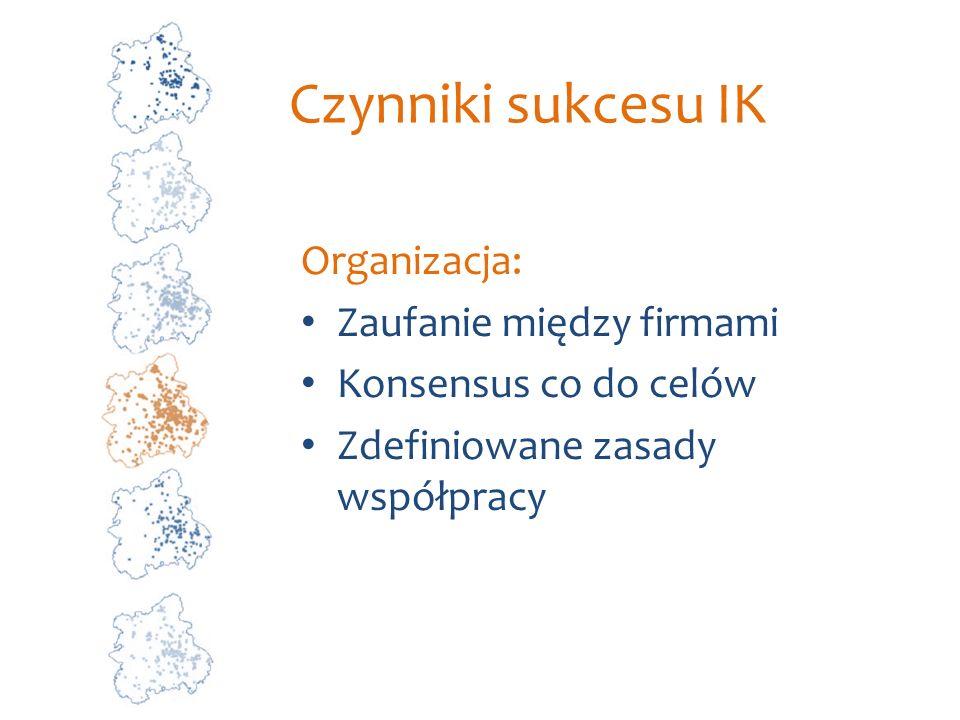 Czynniki sukcesu IK Organizacja: Zaufanie między firmami Konsensus co do celów Zdefiniowane zasady współpracy
