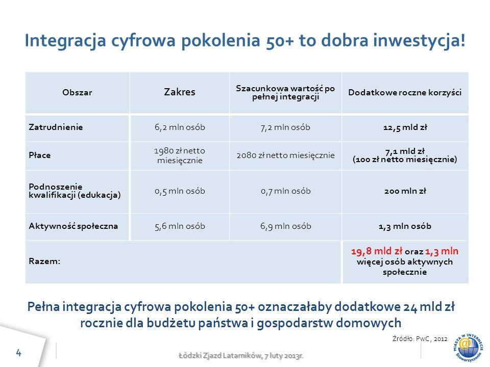 Łódzki Zjazd Latarników, 7 luty 2013r. Integracja cyfrowa pokolenia 50+ to dobra inwestycja.