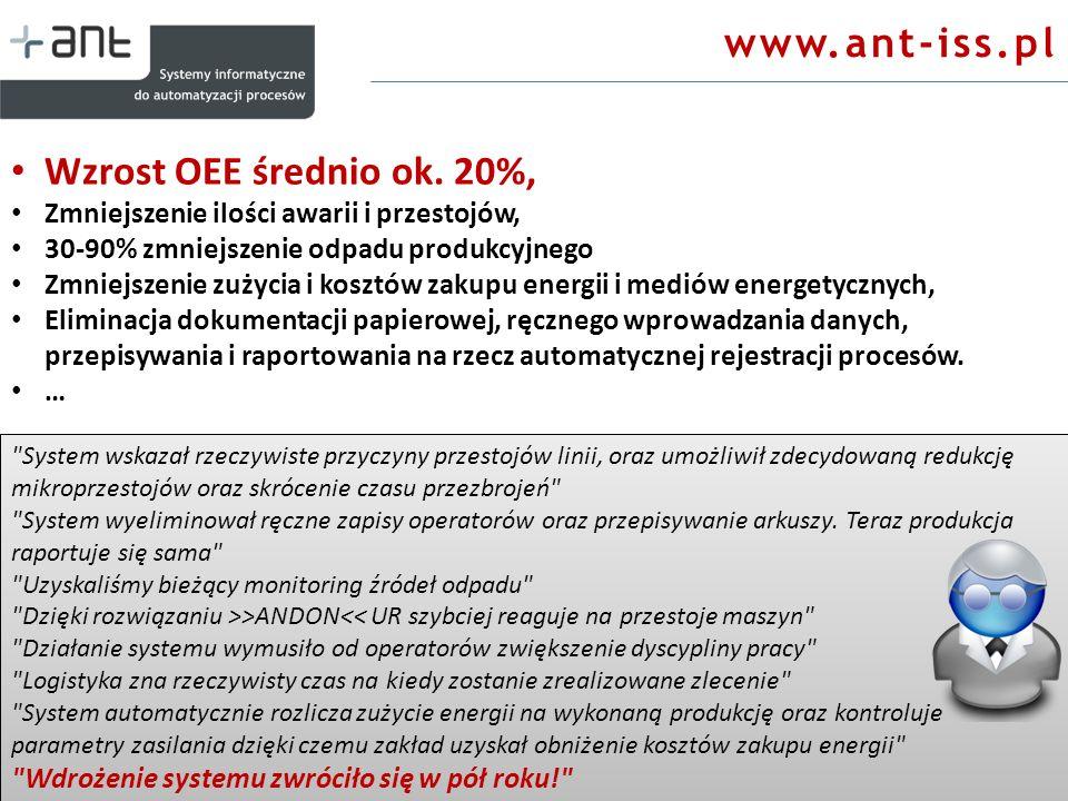 www.ant-iss.pl Wzrost OEE średnio ok. 20%, Zmniejszenie ilości awarii i przestojów, 30-90% zmniejszenie odpadu produkcyjnego Zmniejszenie zużycia i ko