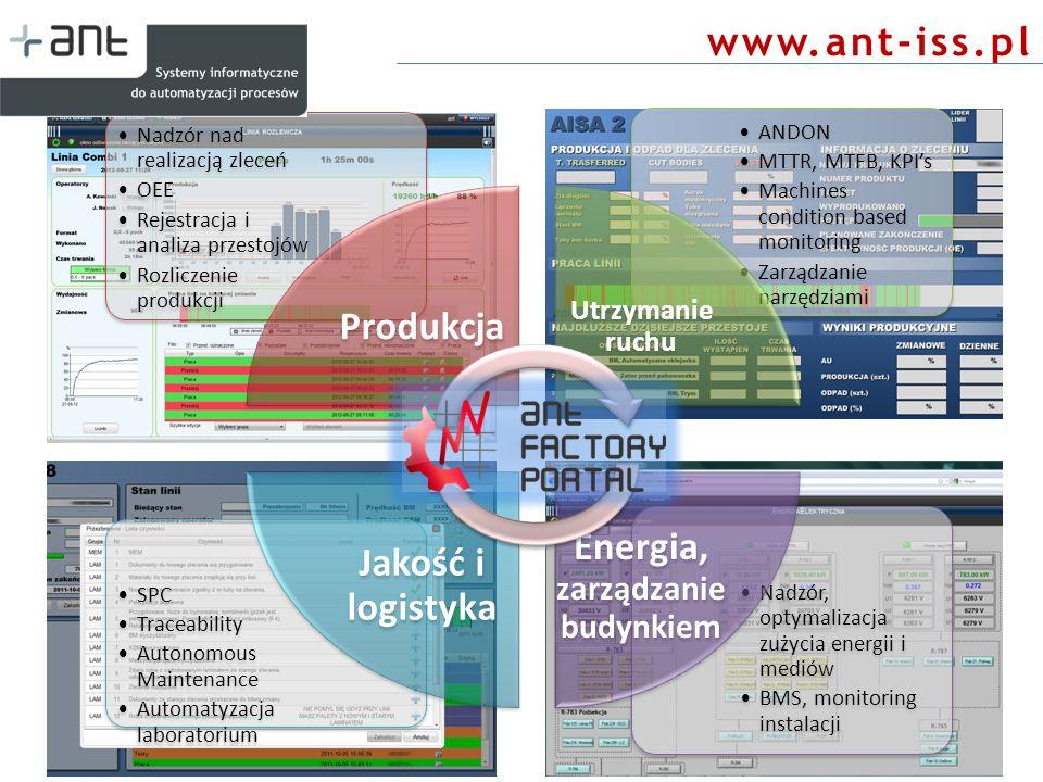 www.ant-iss.pl Wzrost OEE średnio ok.