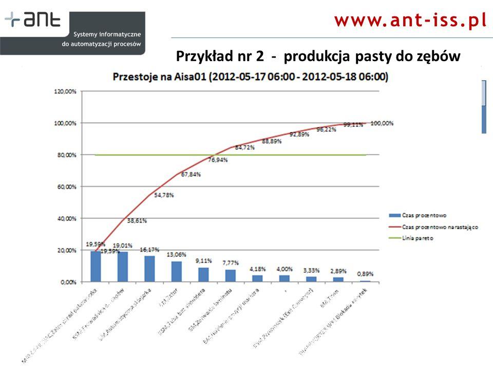 Przykład nr 2 - produkcja pasty do zębów www.ant-iss.pl