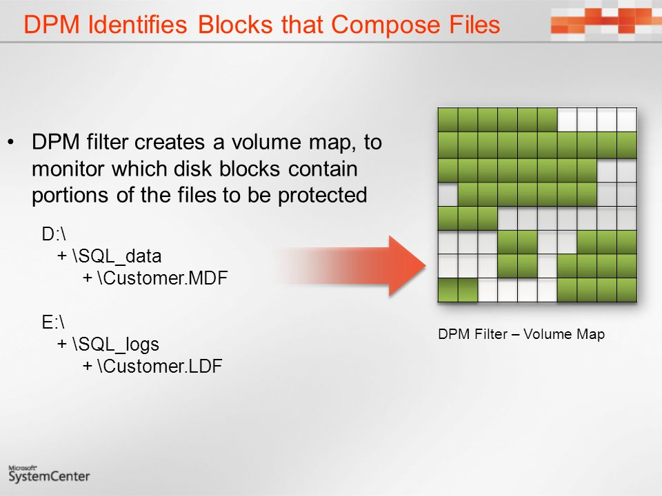 DPM Identifies Blocks that Compose Files DPM filter creates a volume map, to monitor which disk blocks contain portions of the files to be protected DPM Filter – Volume Map D:\ + \SQL_data + \Customer.MDF E:\ + \SQL_logs + \Customer.LDF