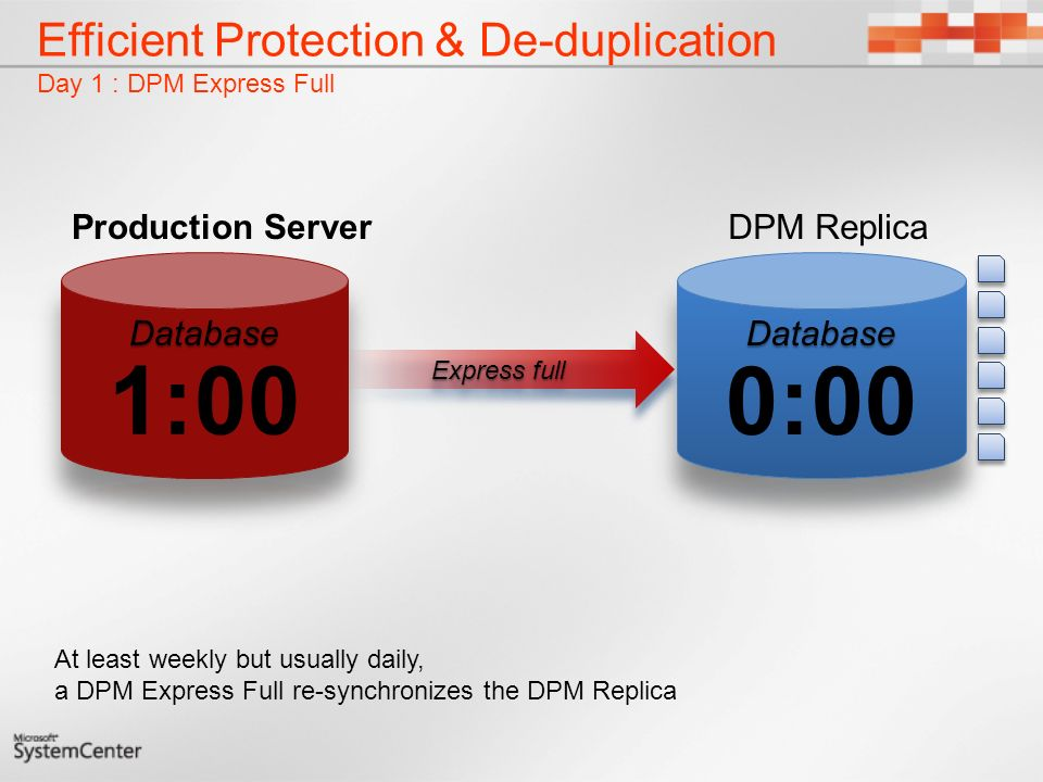 Efficient Protection & De-duplication Day 1 : DPM Express Full Express full At least weekly but usually daily, a DPM Express Full re-synchronizes the DPM Replica DPM ReplicaProduction Server