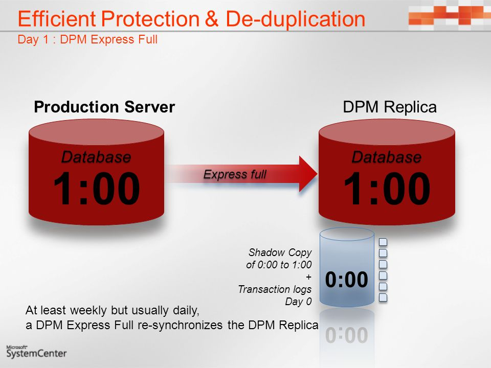 Efficient Protection & De-duplication Day 1 : DPM Express Full Shadow Copy of 0:00 to 1:00 + Transaction logs Day 0 At least weekly but usually daily, a DPM Express Full re-synchronizes the DPM Replica Express full DPM ReplicaProduction Server