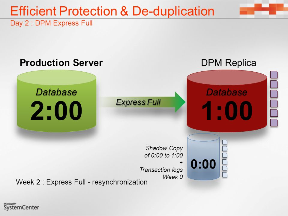 Database 1:00Database Efficient Protection & De-duplication Day 2 : DPM Express Full Week 2 : Express Full - resynchronization Express Full Shadow Copy of 0:00 to 1:00 + Transaction logs Week 0 DPM ReplicaProduction Server