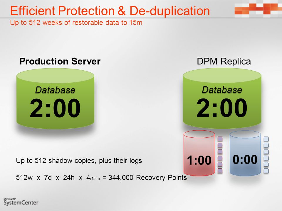 Efficient Protection & De-duplication Up to 512 weeks of restorable data to 15m Up to 512 shadow copies, plus their logs 512w x 7d x 24h x 4 (15m) = 344,000 Recovery Points DPM ReplicaProduction Server
