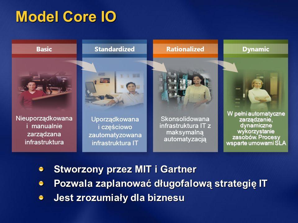 Model Core IO Stworzony przez MIT i Gartner Pozwala zaplanować długofalową strategię IT Jest zrozumiały dla biznesu BasicStandardizedRationalizedDynam