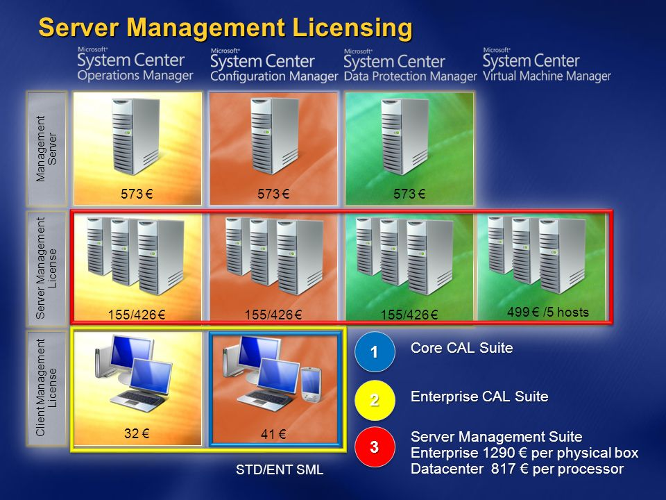 Server Management Licensing 573 155/426 32 Management Server Server Management License Client Management License 573 155/426 41 573 155/426 33 Server Management Suite Enterprise 1290 per physical box Datacenter 817 per processor 22 Enterprise CAL Suite 11 Core CAL Suite 499 /5 hosts STD/ENT SML