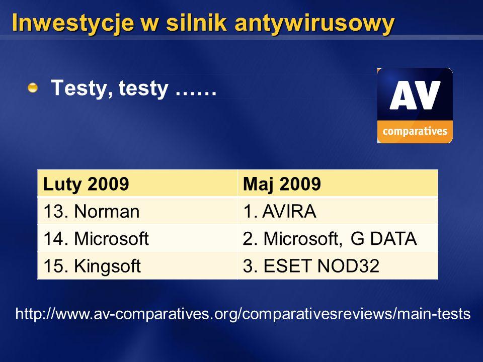 Inwestycje w silnik antywirusowy Testy, testy …… http://www.av-comparatives.org/comparativesreviews/main-tests Luty 2009Maj 2009 13. Norman1. AVIRA 14