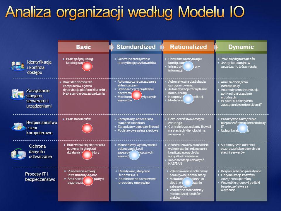 Basic StandardizedRationalizedDynamic Mechanizmy wykonywania i odtwarzania kopii zapasowych krytycznych serwerów Scentralizowany mechanizm wykonywania