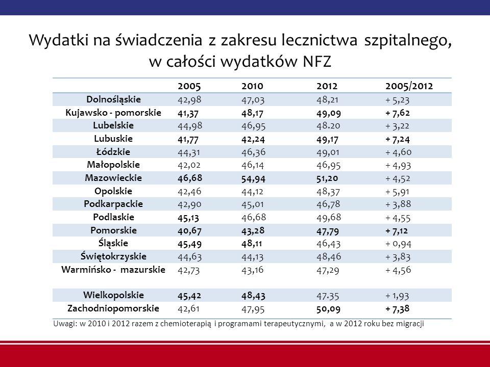 Wydatki na świadczenia z zakresu lecznictwa szpitalnego, w całości wydatków NFZ 2005201020122005/2012 Dolnośląskie42,9847,0348,21+ 5,23 Kujawsko - pom
