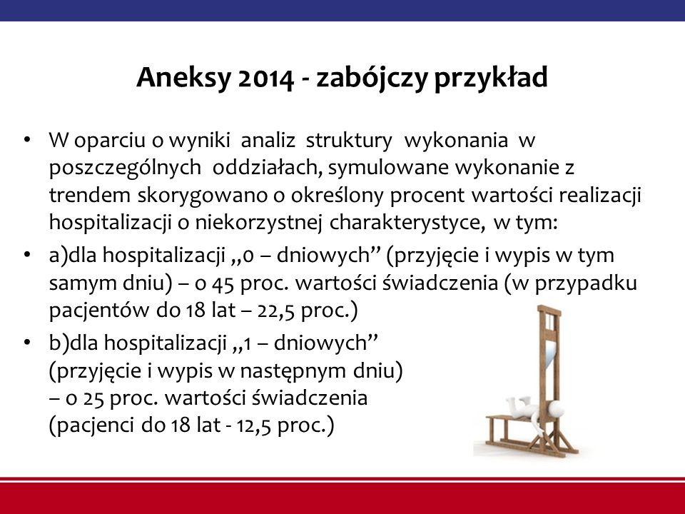 Aneksy 2014 - zabójczy przykład W oparciu o wyniki analiz struktury wykonania w poszczególnych oddziałach, symulowane wykonanie z trendem skorygowano