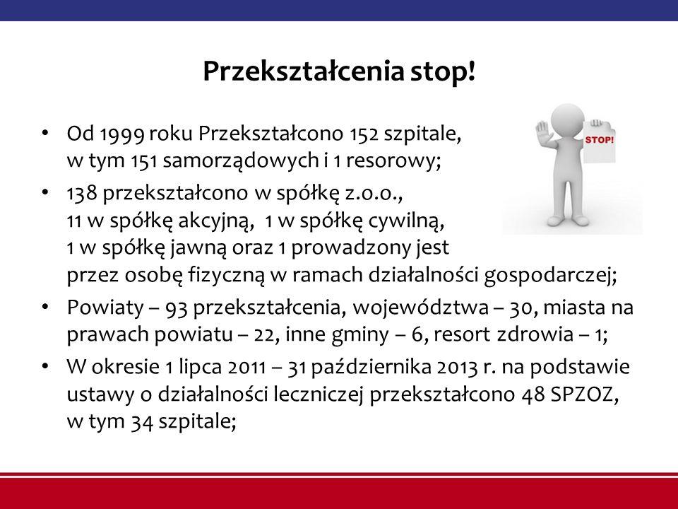 Przekształcenia stop! Od 1999 roku Przekształcono 152 szpitale, w tym 151 samorządowych i 1 resorowy; 138 przekształcono w spółkę z.o.o., 11 w spółkę
