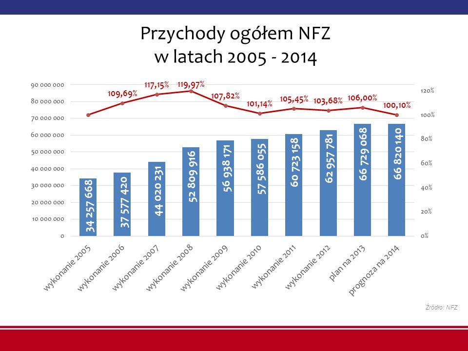 Przychody ogółem NFZ w latach 2005 - 2014 Źródło: NFZ