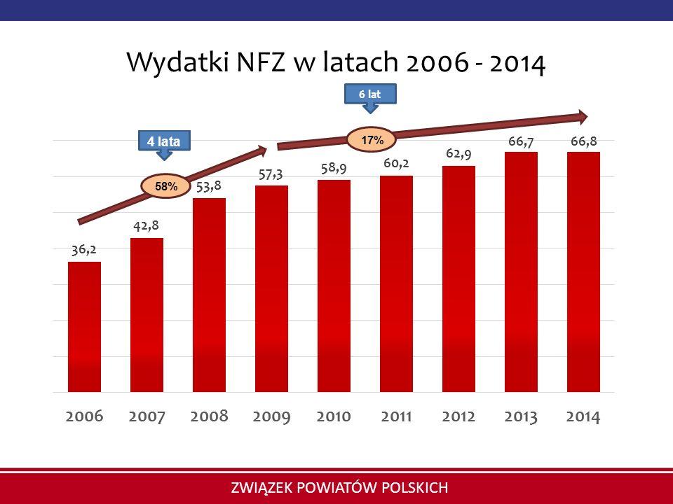 ZWIĄZEK POWIATÓW POLSKICH Wydatki NFZ w latach 2006 - 2014 58% 17% 6 lat