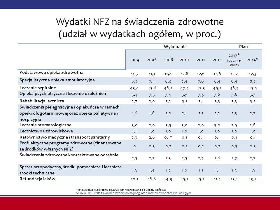 Wydatki NFZ na świadczenia zdrowotne (udział w wydatkach ogółem, w proc.) WykonaniePlan 200420062008201020112012 2013* (po zmia- nach) 2014* Podstawow