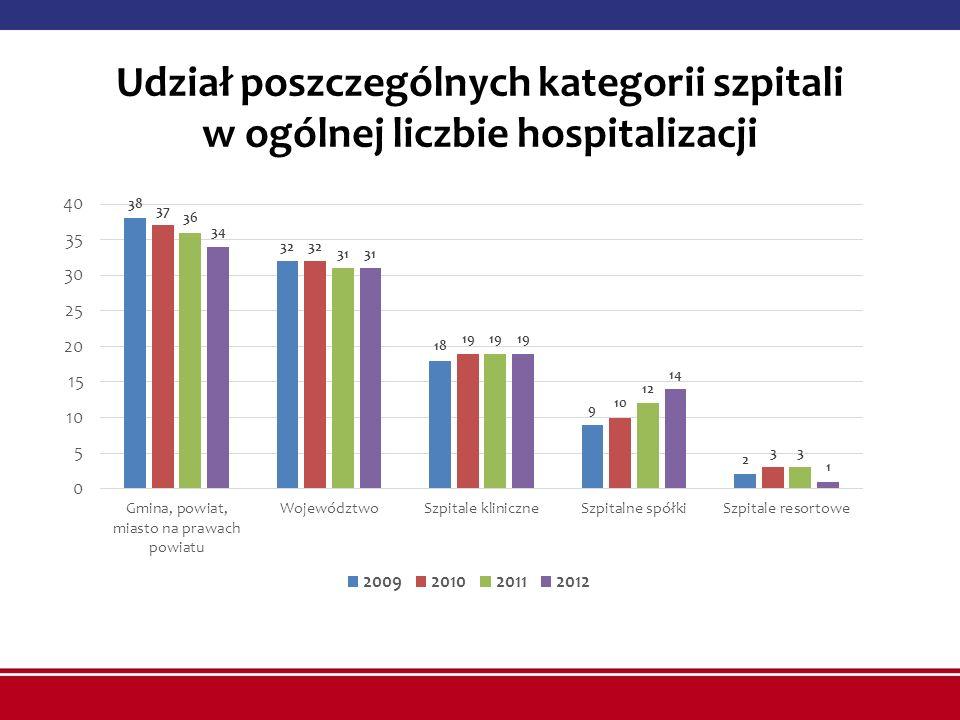 Udział poszczególnych kategorii szpitali w ogólnej liczbie hospitalizacji