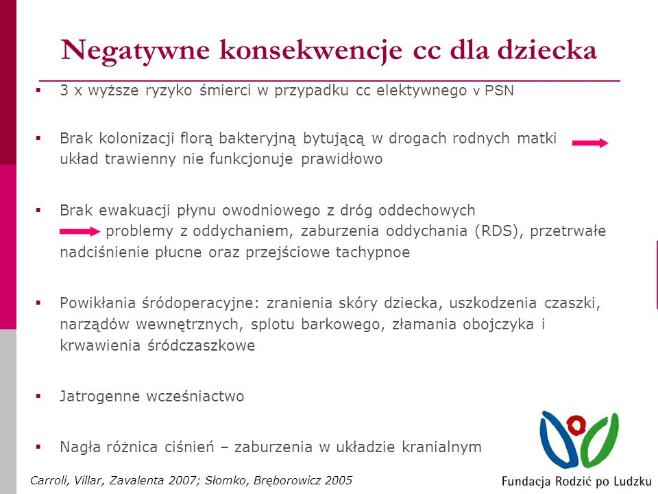 Negatywne konsekwencje cc dla dziecka 3 x wyższe ryzyko śmierci w przypadku cc elektywnego v PSN Brak kolonizacji florą bakteryjną bytującą w drogach rodnych matki układ trawienny nie funkcjonuje prawidłowo Brak ewakuacji płynu owodniowego z dróg oddechowych problemy z oddychaniem, zaburzenia oddychania (RDS), przetrwałe nadciśnienie płucne oraz przejściowe tachypnoe Powikłania śródoperacyjne: zranienia skóry dziecka, uszkodzenia czaszki, narządów wewnętrznych, splotu barkowego, złamania obojczyka i krwawienia śródczaszkowe Jatrogenne wcześniactwo Nagła różnica ciśnień – zaburzenia w układzie kranialnym Carroli, Villar, Zavalenta 2007; Słomko, Bręborowicz 2005