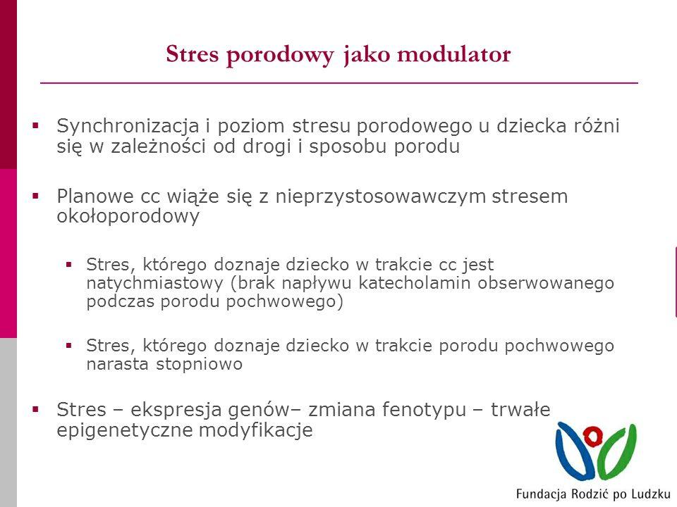 Stres porodowy jako modulator Synchronizacja i poziom stresu porodowego u dziecka różni się w zależności od drogi i sposobu porodu Planowe cc wiąże się z nieprzystosowawczym stresem okołoporodowy Stres, którego doznaje dziecko w trakcie cc jest natychmiastowy (brak napływu katecholamin obserwowanego podczas porodu pochwowego) Stres, którego doznaje dziecko w trakcie porodu pochwowego narasta stopniowo Stres – ekspresja genów– zmiana fenotypu – trwałe epigenetyczne modyfikacje