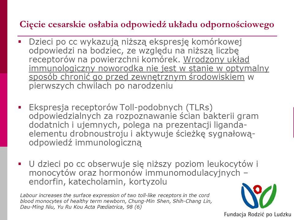 Cięcie cesarskie osłabia odpowiedź układu odpornościowego Dzieci po cc wykazują niższą ekspresję komórkowej odpowiedzi na bodziec, ze względu na niższą liczbę receptorów na powierzchni komórek.