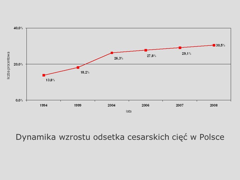 Dynamika wzrostu odsetka cesarskich cięć w Polsce