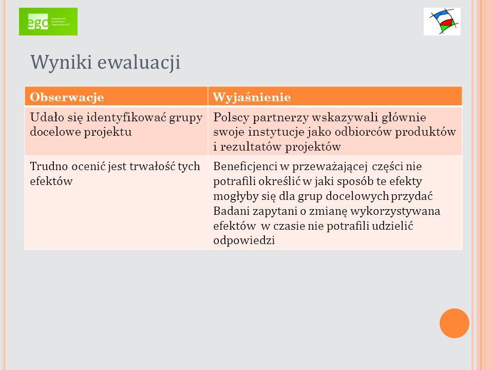 Wyniki ewaluacji ObserwacjeWyjaśnienie Udało się identyfikować grupy docelowe projektu Polscy partnerzy wskazywali głównie swoje instytucje jako odbio