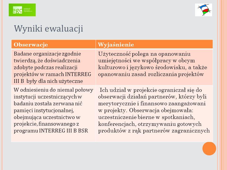 Wyniki ewaluacji ObserwacjeWyjaśnienie Badane organizacje zgodnie twierdzą, że doświadczenia zdobyte podczas realizacji projektów w ramach INTERREG II