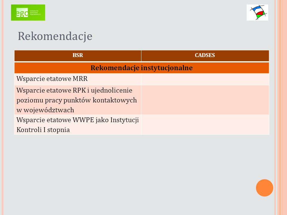 Rekomendacje BSRCADSES Rekomendacje instytucjonalne Wsparcie etatowe MRR Wsparcie etatowe RPK i ujednolicenie poziomu pracy punktów kontaktowych w woj