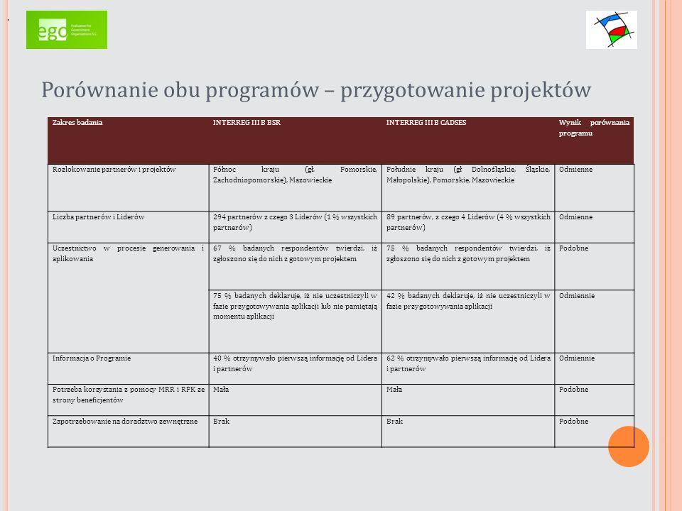 Porównanie obu programów – przygotowanie projektów. Zakres badaniaINTERREG III B BSRINTERREG III B CADSES Wynik porównania programu Rozlokowanie partn